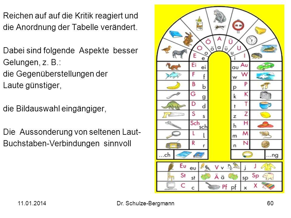 11.01.2014Dr. Schulze-Bergmann60 Reichen auf auf die Kritik reagiert und die Anordnung der Tabelle verändert. Dabei sind folgende Aspekte besser Gelun
