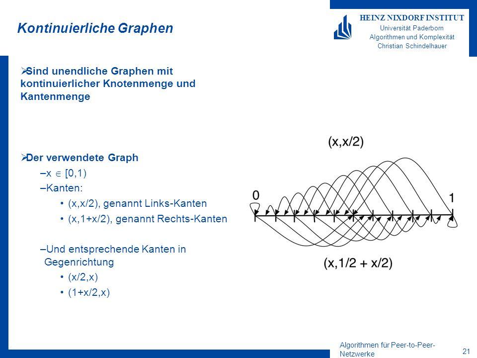 Algorithmen für Peer-to-Peer- Netzwerke 21 HEINZ NIXDORF INSTITUT Universität Paderborn Algorithmen und Komplexität Christian Schindelhauer Kontinuierliche Graphen Sind unendliche Graphen mit kontinuierlicher Knotenmenge und Kantenmenge Der verwendete Graph –x [0,1) –Kanten: (x,x/2), genannt Links-Kanten (x,1+x/2), genannt Rechts-Kanten –Und entsprechende Kanten in Gegenrichtung (x/2,x) (1+x/2,x)