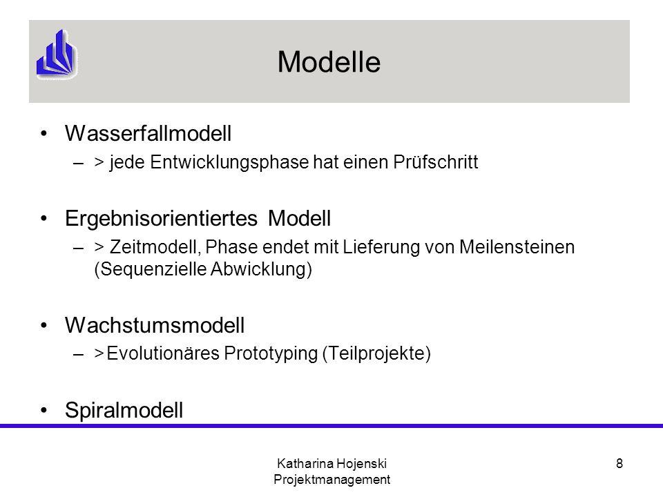 Katharina Hojenski Projektmanagement 8 Modelle Wasserfallmodell –> jede Entwicklungsphase hat einen Prüfschritt Ergebnisorientiertes Modell –> Zeitmod