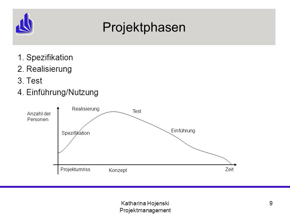Katharina Hojenski Projektmanagement 9 Projektphasen 1. Spezifikation 2. Realisierung 3. Test 4. Einführung/Nutzung Anzahl der Personen ZeitProjektumr