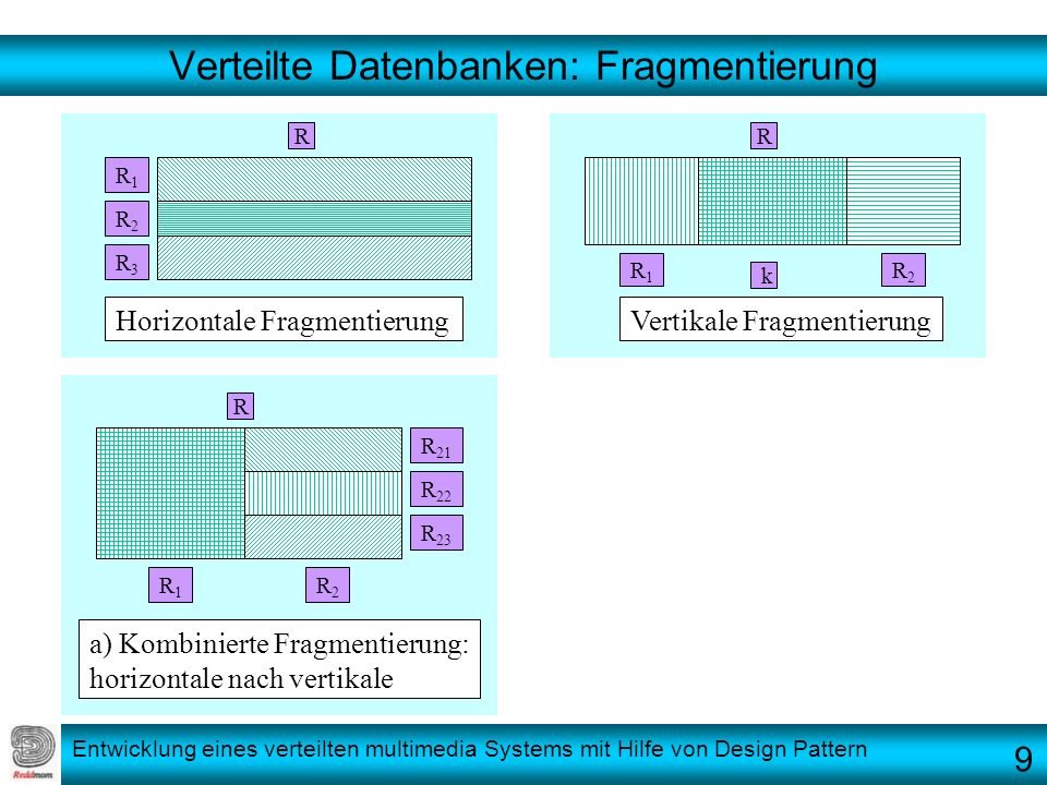 Entwicklung eines verteilten multimedia Systems mit Hilfe von Design Pattern Verteilte Datenbanken: Fragmentierung R R R R1R1 R2R2 R3R3 R1R1 R2R2 k R1