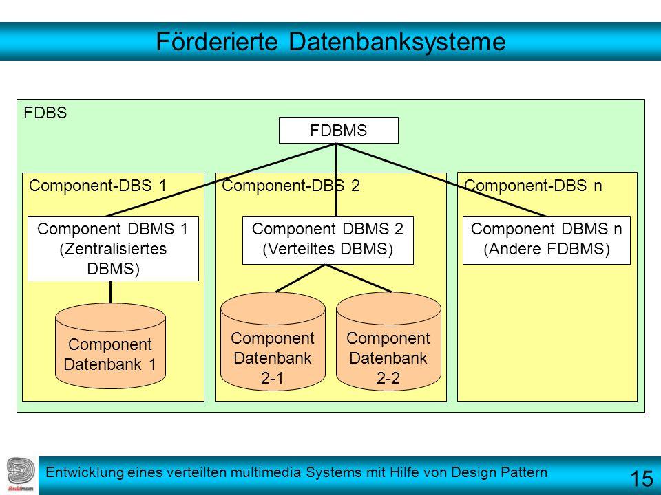 Entwicklung eines verteilten multimedia Systems mit Hilfe von Design Pattern Förderierte Datenbanksysteme FDBS Component-DBS 1Component-DBS 2 Componen
