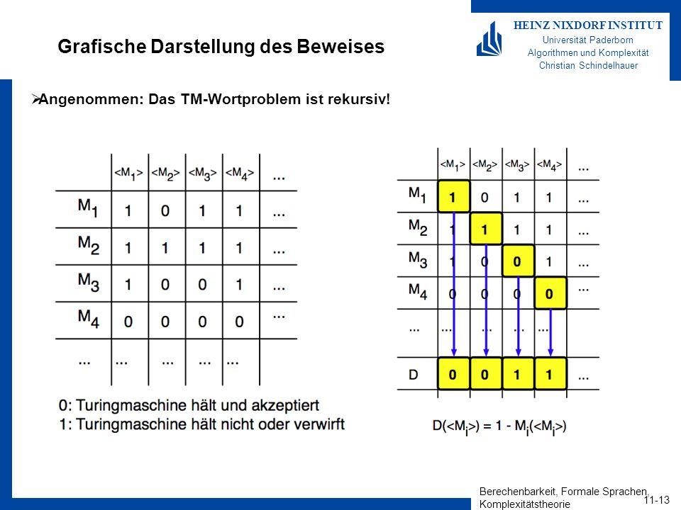 Berechenbarkeit, Formale Sprachen, Komplexitätstheorie 11-13 HEINZ NIXDORF INSTITUT Universität Paderborn Algorithmen und Komplexität Christian Schindelhauer Grafische Darstellung des Beweises Angenommen: Das TM-Wortproblem ist rekursiv!