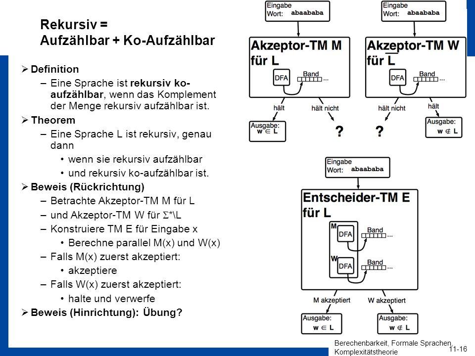 Berechenbarkeit, Formale Sprachen, Komplexitätstheorie 11-16 HEINZ NIXDORF INSTITUT Universität Paderborn Algorithmen und Komplexität Christian Schindelhauer Rekursiv = Aufzählbar + Ko-Aufzählbar Definition –Eine Sprache ist rekursiv ko- aufzählbar, wenn das Komplement der Menge rekursiv aufzählbar ist.