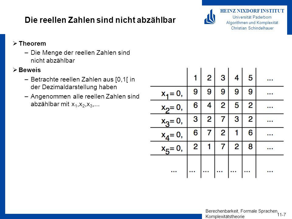 Berechenbarkeit, Formale Sprachen, Komplexitätstheorie 11-18 HEINZ NIXDORF INSTITUT Universität Paderborn Algorithmen und Komplexität Christian Schindelhauer Das TM-Wortproblem ist rekursiv aufzählbar Theorem –Die Sprache A TM ist rekursiv aufzählbar.