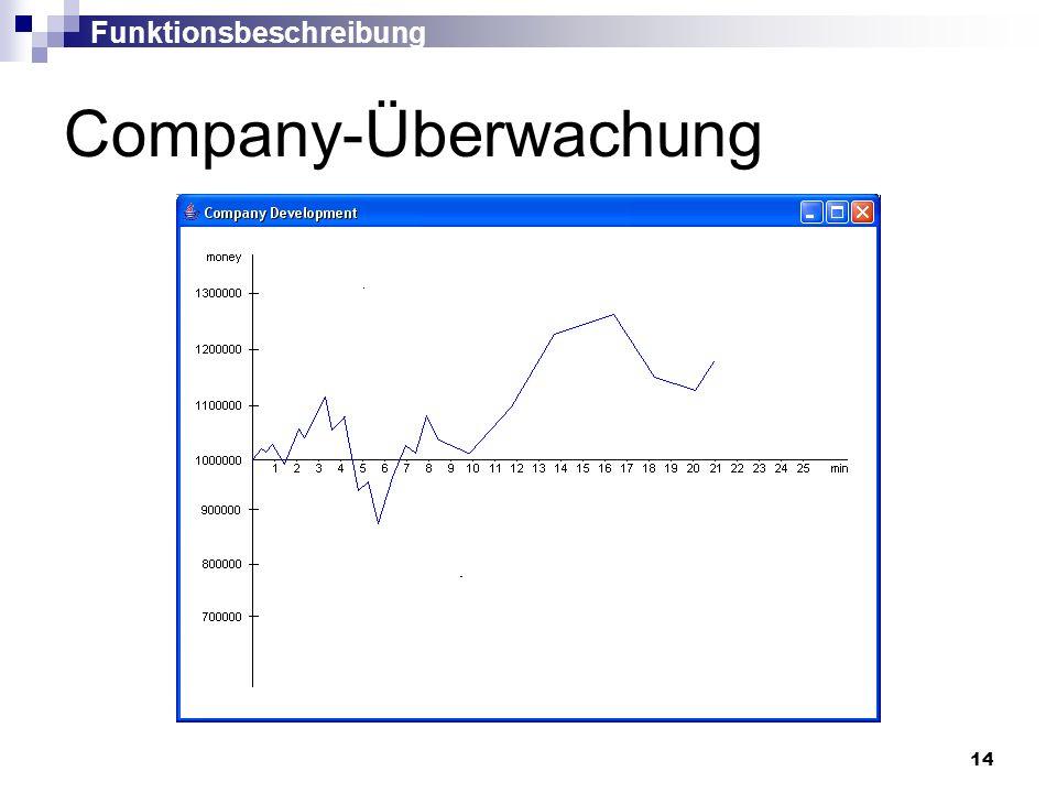 14 Company-Überwachung Funktionsbeschreibung