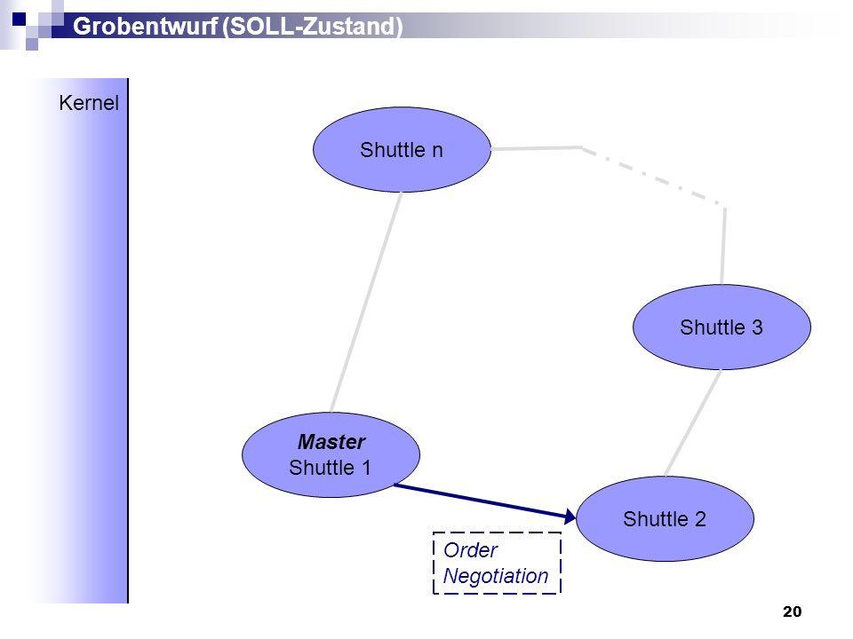 20 Master Shuttle 1 Shuttle 2 Shuttle 3 Shuttle n Grobentwurf (SOLL-Zustand) Kernel Order Negotiation