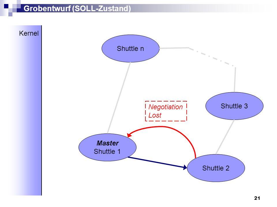 21 Master Shuttle 1 Shuttle 2 Shuttle 3 Shuttle n Grobentwurf (SOLL-Zustand) Kernel Negotiation Lost