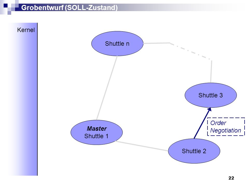 22 Master Shuttle 1 Shuttle 2 Shuttle 3 Shuttle n Grobentwurf (SOLL-Zustand) Kernel Order Negotiation