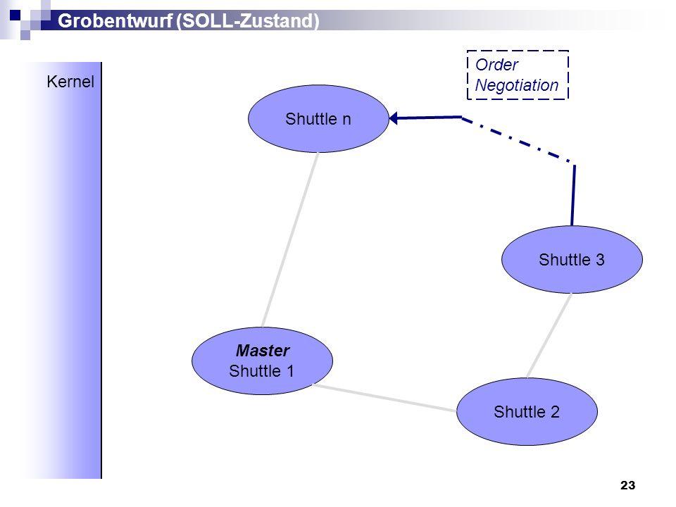 23 Master Shuttle 1 Shuttle 2 Shuttle 3 Shuttle n Grobentwurf (SOLL-Zustand) Kernel Order Negotiation
