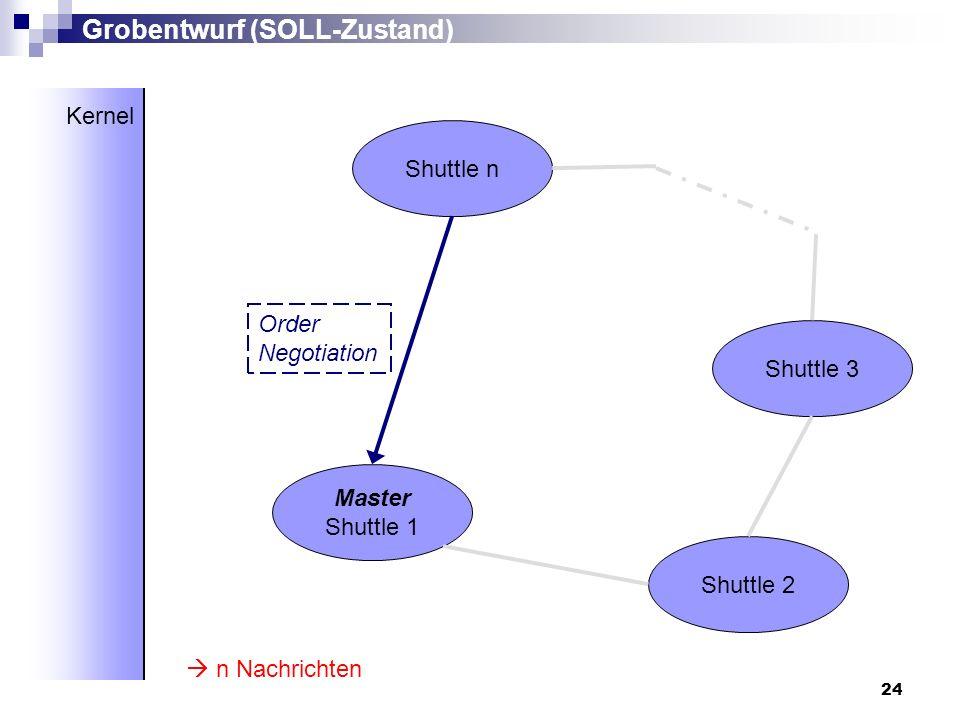 24 Master Shuttle 1 Shuttle 2 Shuttle 3 Shuttle n Grobentwurf (SOLL-Zustand) Kernel n Nachrichten Order Negotiation