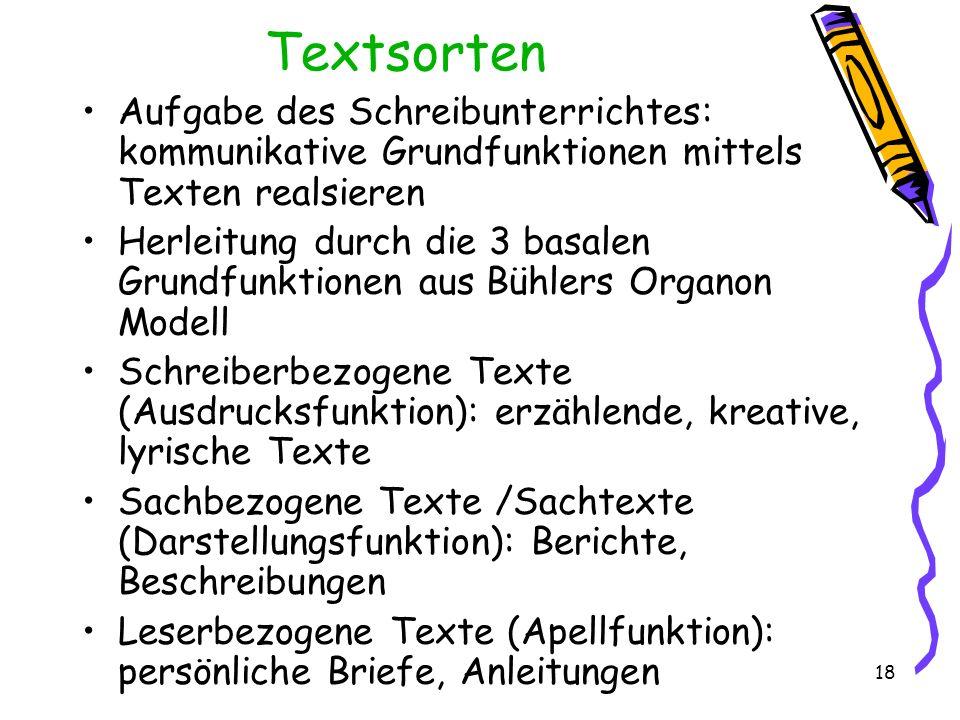 18 Textsorten Aufgabe des Schreibunterrichtes: kommunikative Grundfunktionen mittels Texten realsieren Herleitung durch die 3 basalen Grundfunktionen