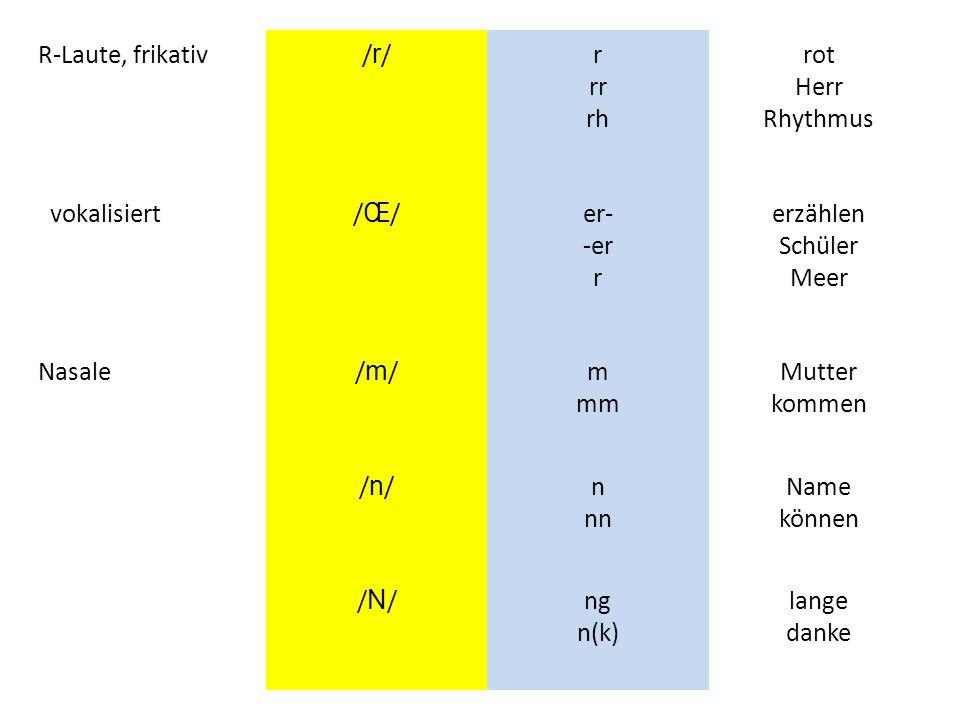 R-Laute, frikativ/r//r/r rr rh rot Herr Rhythmus vokalisiert/Œ//Œ/er- -er r erzählen Schüler Meer Nasale/m//m/m mm Mutter kommen /n//n/n nn Name könne