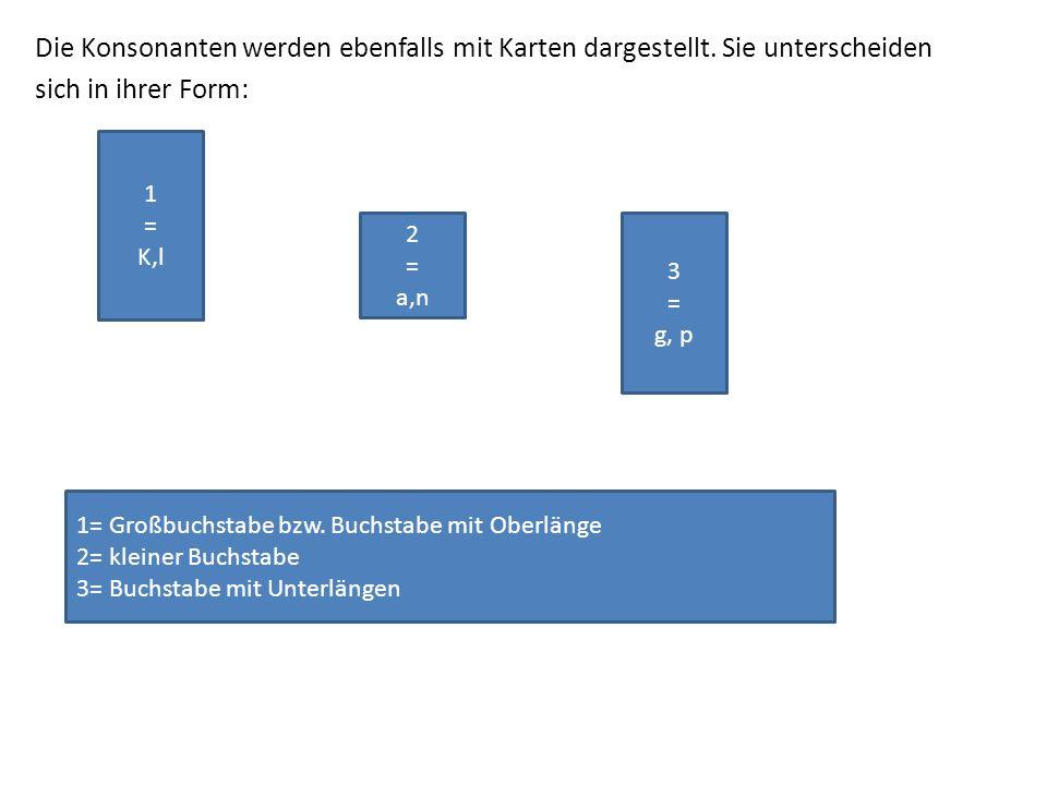 Die Konsonanten werden ebenfalls mit Karten dargestellt. Sie unterscheiden sich in ihrer Form: 1 = K,l 2 = a,n 3 = g, p 1= Großbuchstabe bzw. Buchstab