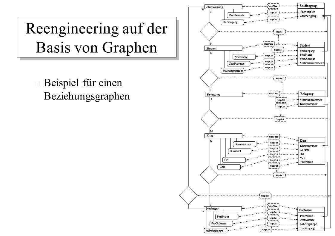 Reengineering auf der Basis von Graphen – Beispiel für einen Beziehungsgraphen