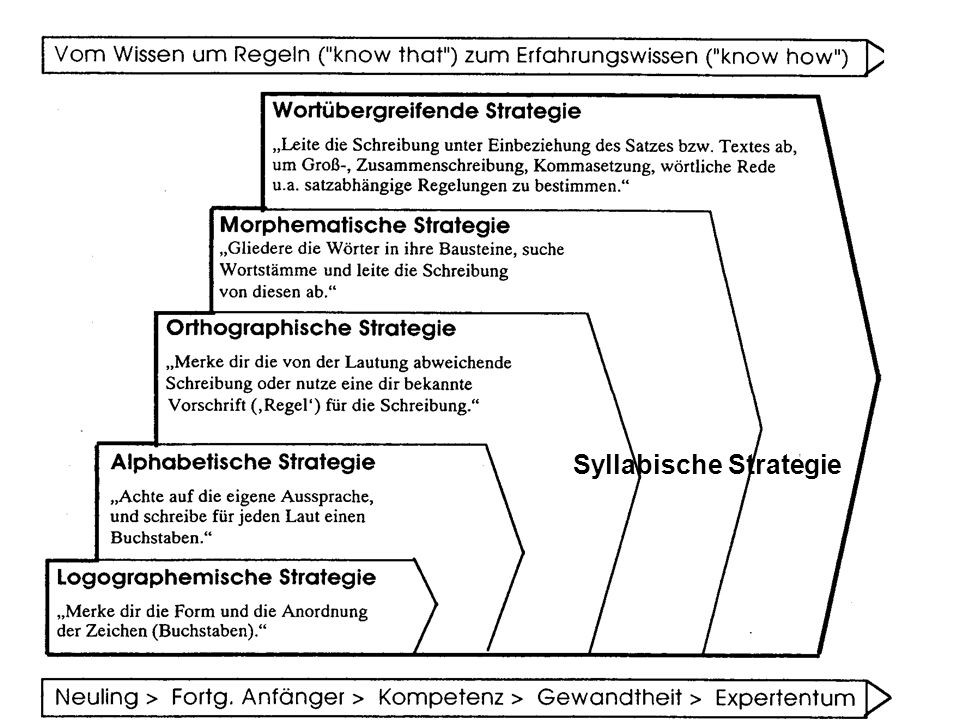 Syllabische Strategie