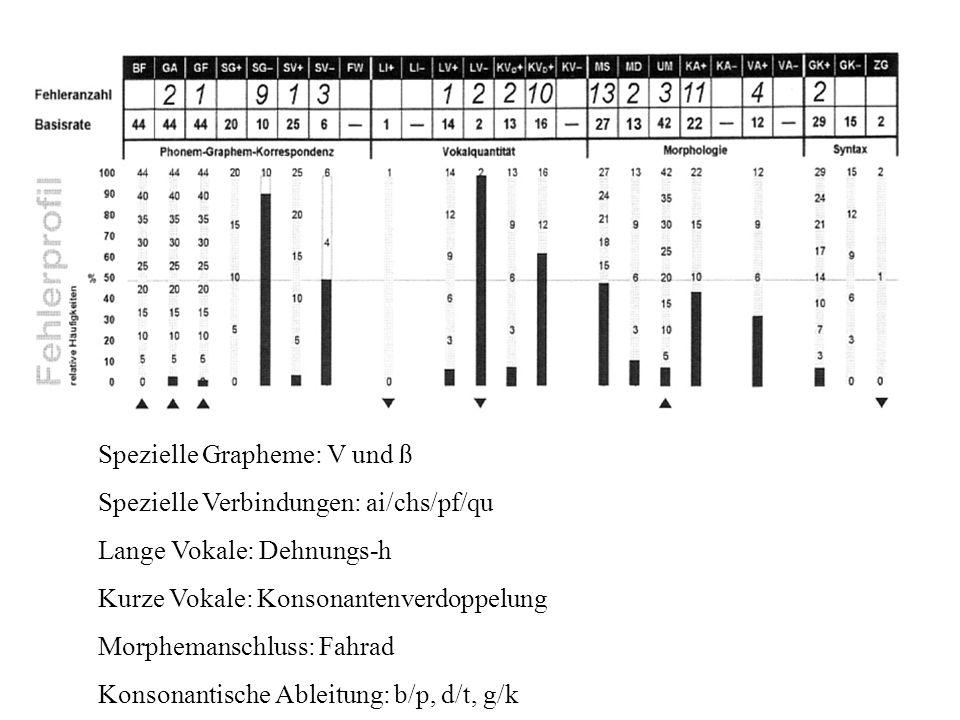 Spezielle Grapheme: V und ß Spezielle Verbindungen: ai/chs/pf/qu Lange Vokale: Dehnungs-h Kurze Vokale: Konsonantenverdoppelung Morphemanschluss: Fahr