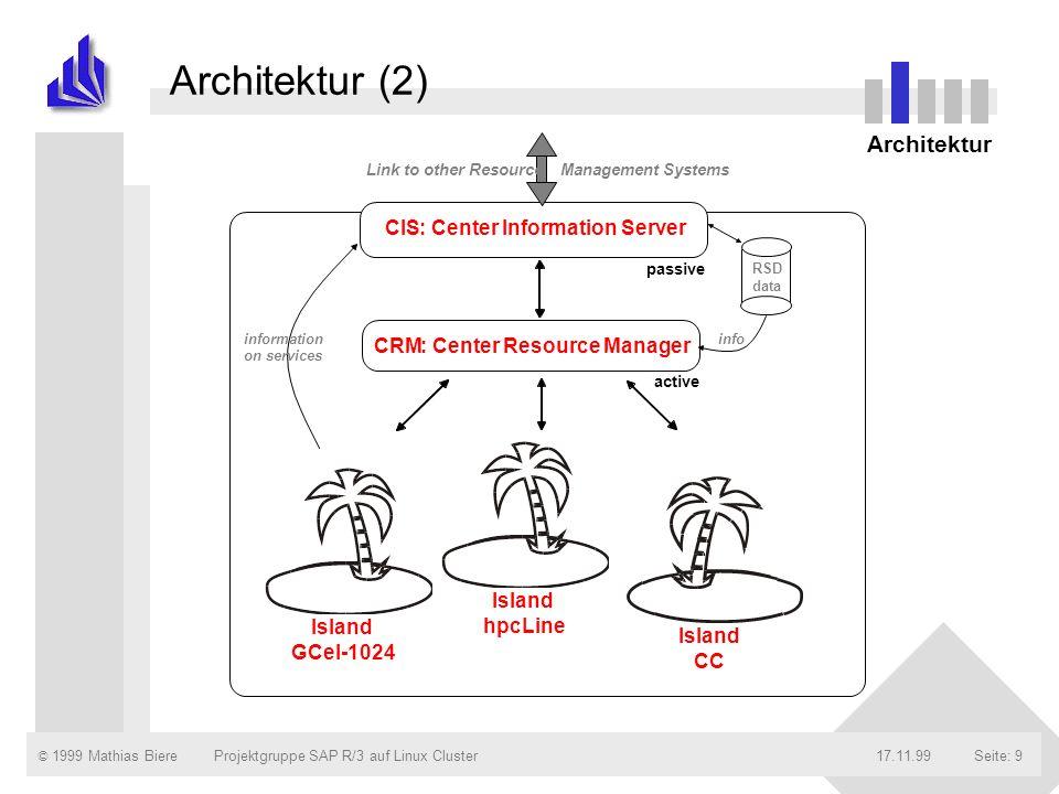 © 1999 Mathias Biere17.11.99Projektgruppe SAP R/3 auf Linux ClusterSeite: 10 Architektur (3) Jede Maschine ist als eigenständige Insel - CCS Island - gekapselt.