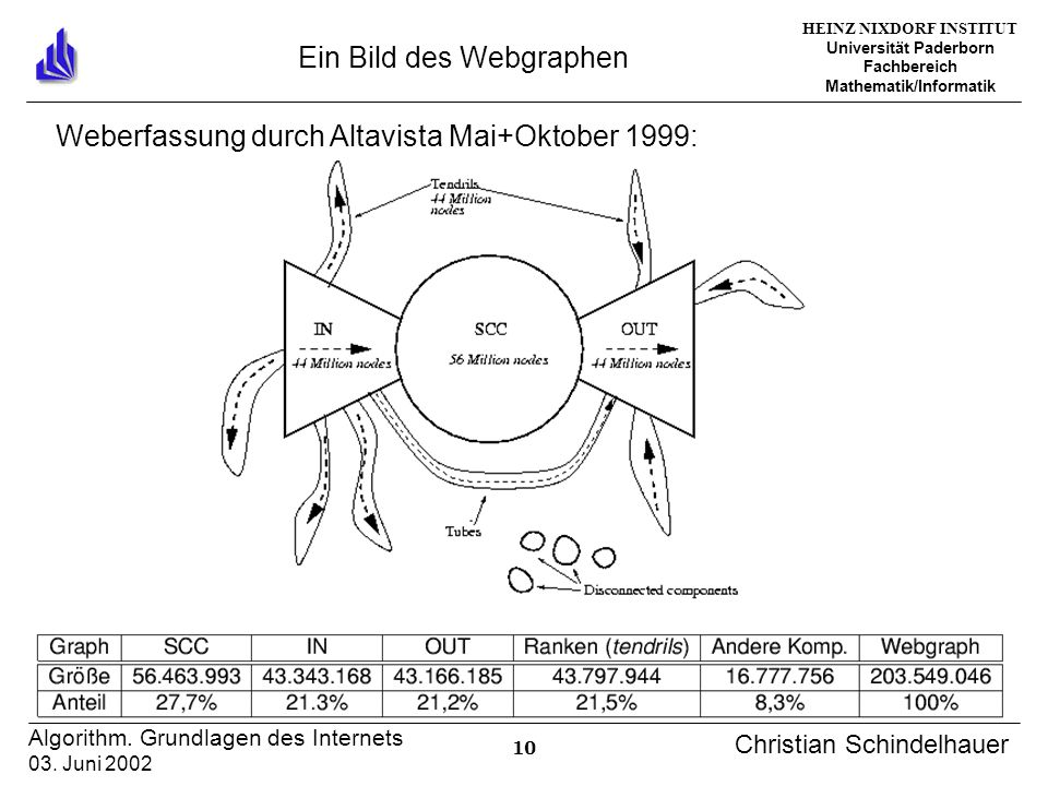 HEINZ NIXDORF INSTITUT Universität Paderborn Fachbereich Mathematik/Informatik 10 Algorithm. Grundlagen des Internets 03. Juni 2002 Christian Schindel