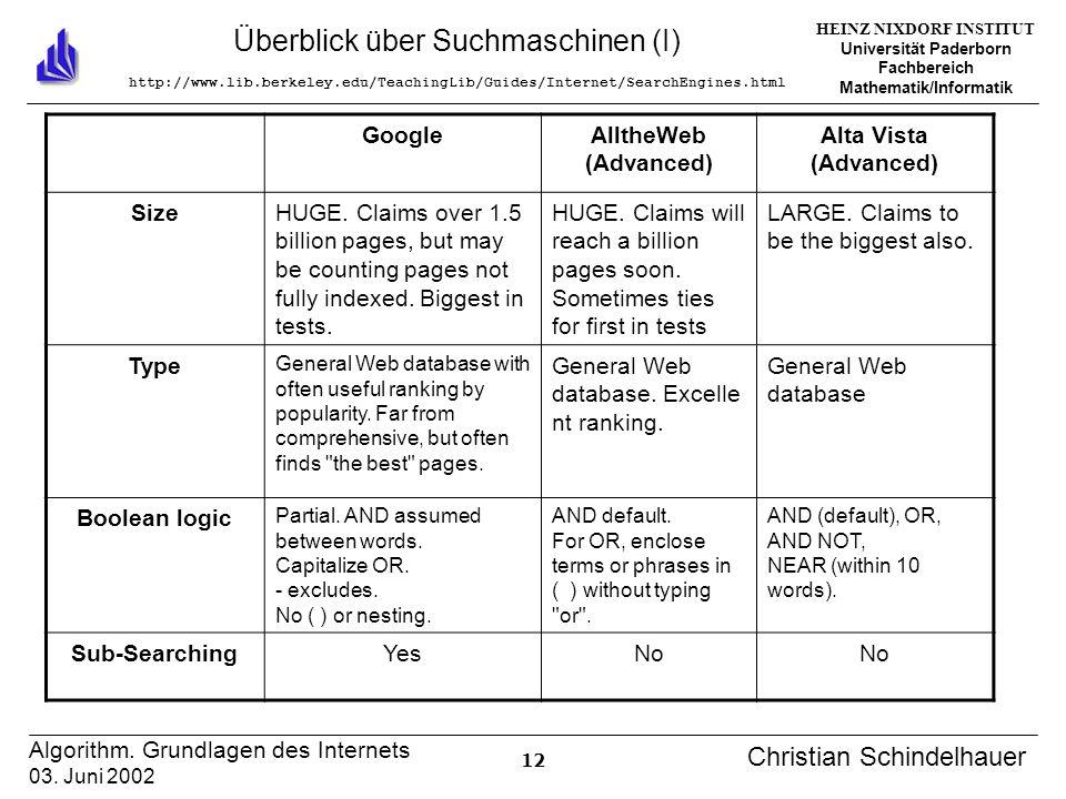 HEINZ NIXDORF INSTITUT Universität Paderborn Fachbereich Mathematik/Informatik 12 Algorithm. Grundlagen des Internets 03. Juni 2002 Christian Schindel