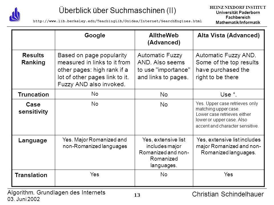 HEINZ NIXDORF INSTITUT Universität Paderborn Fachbereich Mathematik/Informatik 13 Algorithm. Grundlagen des Internets 03. Juni 2002 Christian Schindel