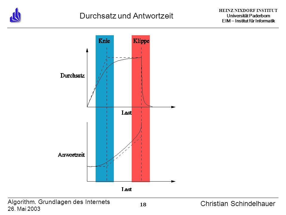 HEINZ NIXDORF INSTITUT Universität Paderborn EIM Institut für Informatik 18 Algorithm. Grundlagen des Internets 26. Mai 2003 Christian Schindelhauer D