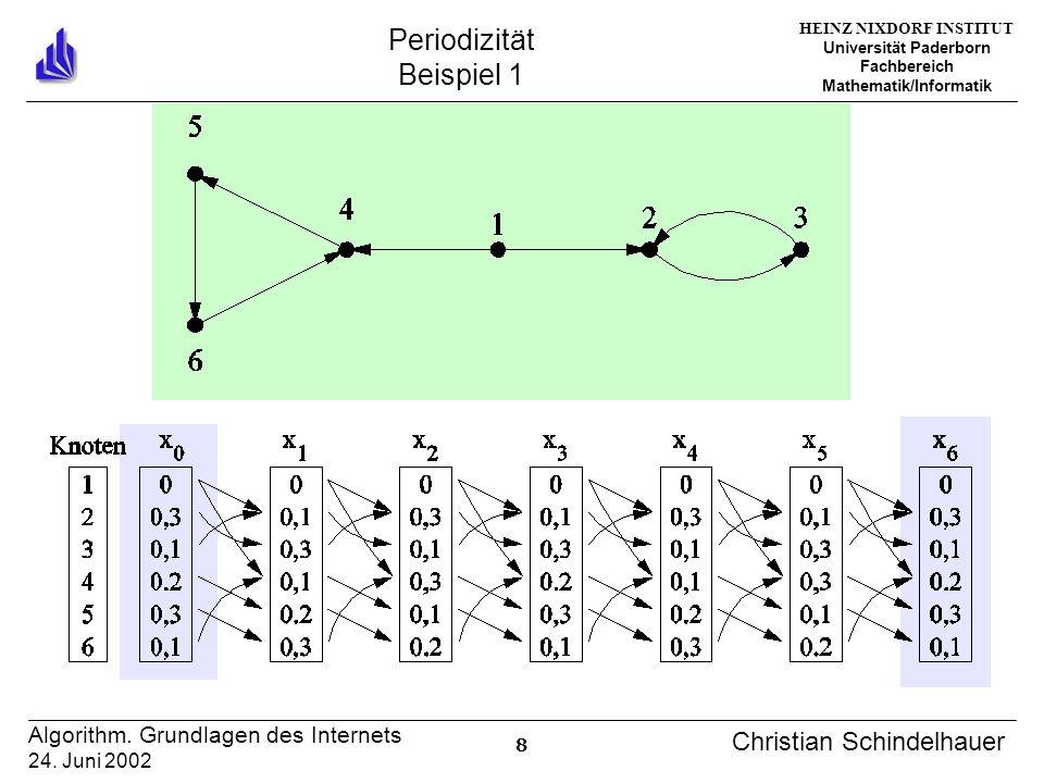 HEINZ NIXDORF INSTITUT Universität Paderborn Fachbereich Mathematik/Informatik 19 Algorithm.