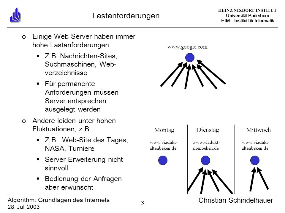 HEINZ NIXDORF INSTITUT Universität Paderborn EIM Institut für Informatik 34 Algorithm.