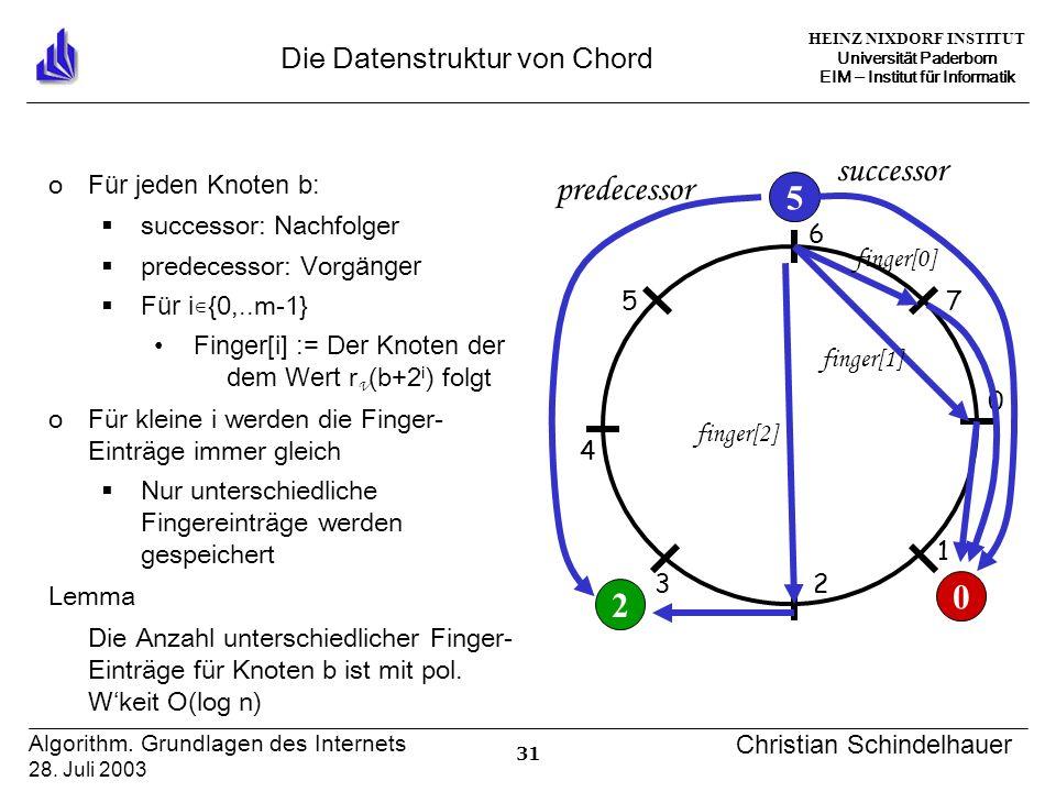 HEINZ NIXDORF INSTITUT Universität Paderborn EIM Institut für Informatik 31 Algorithm.