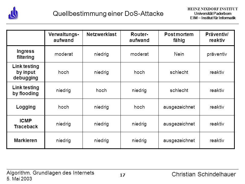 HEINZ NIXDORF INSTITUT Universität Paderborn EIM Institut für Informatik 17 Algorithm. Grundlagen des Internets 5. Mai 2003 Christian Schindelhauer Qu