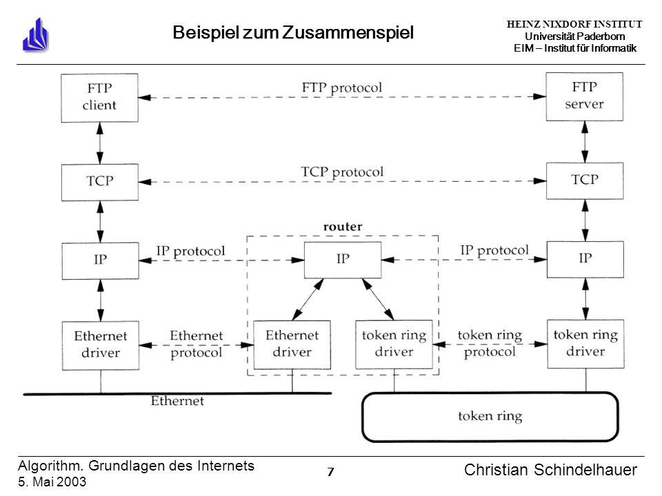HEINZ NIXDORF INSTITUT Universität Paderborn EIM Institut für Informatik 7 Algorithm. Grundlagen des Internets 5. Mai 2003 Christian Schindelhauer Bei