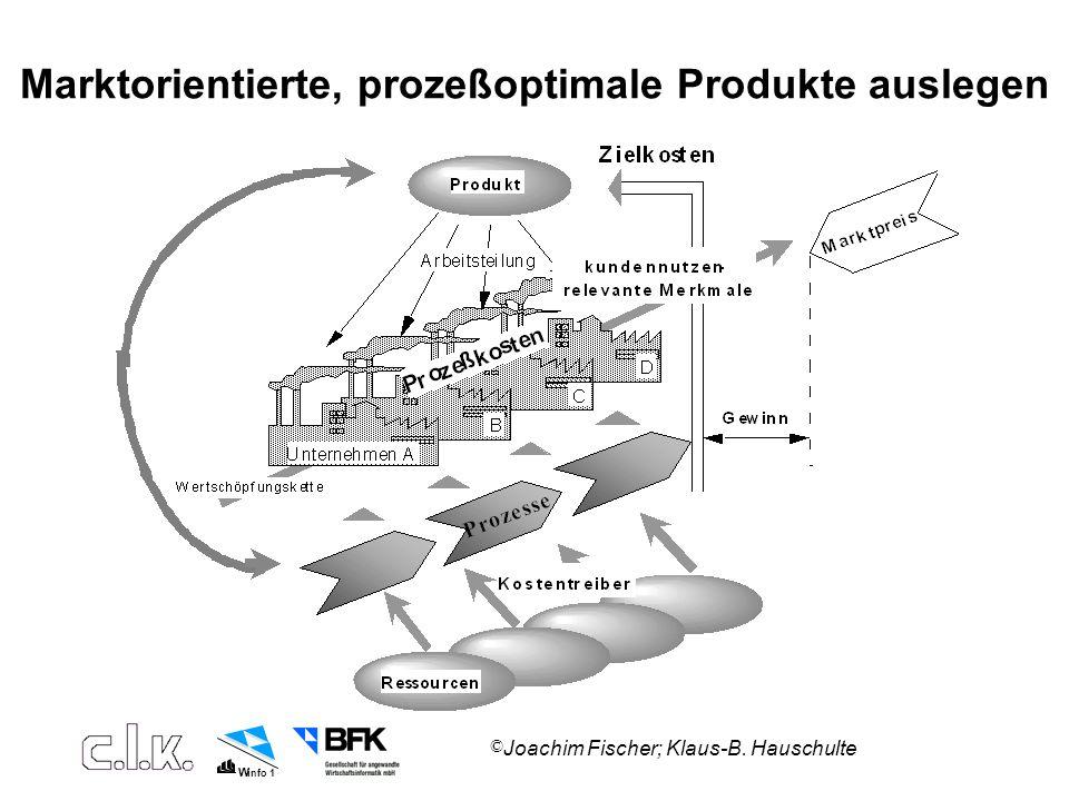 W info 1 © Joachim Fischer; Klaus-B. Hauschulte Marktorientierte, prozeßoptimale Produkte auslegen