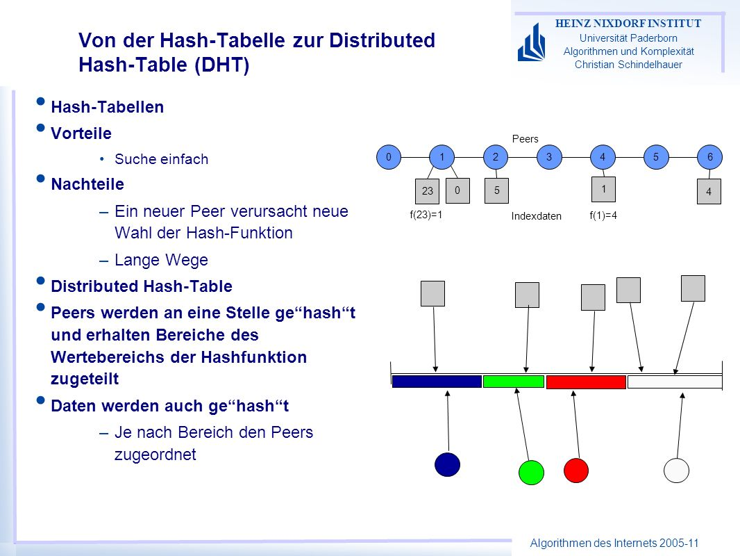 Algorithmen des Internets 2005-11 HEINZ NIXDORF INSTITUT Universität Paderborn Algorithmen und Komplexität Christian Schindelhauer Von der Hash-Tabelle zur Distributed Hash-Table (DHT) Hash-Tabellen Vorteile Suche einfach Nachteile –Ein neuer Peer verursacht neue Wahl der Hash-Funktion –Lange Wege Distributed Hash-Table Peers werden an eine Stelle gehasht und erhalten Bereiche des Wertebereichs der Hashfunktion zugeteilt Daten werden auch gehasht –Je nach Bereich den Peers zugeordnet 0123456 4 1 5 23 0 Peers Indexdaten f(23)=1 f(1)=4