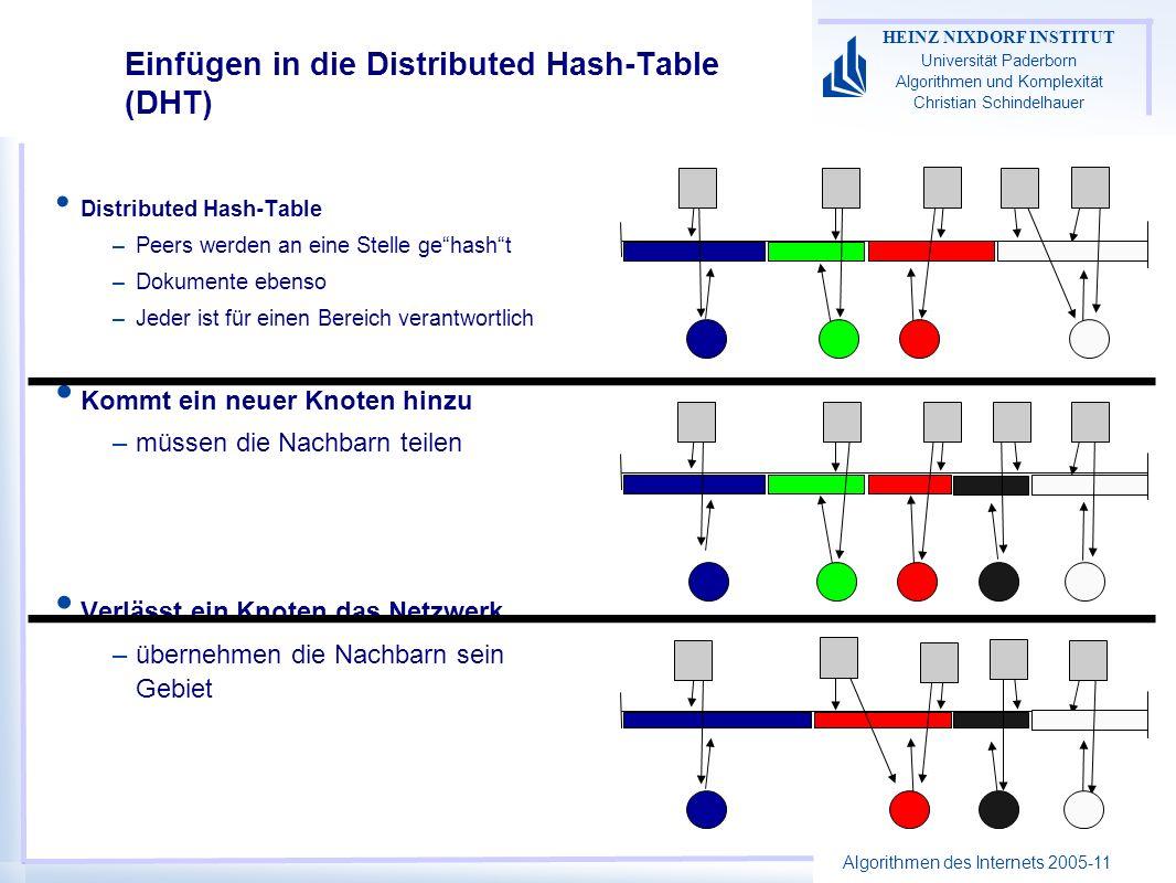 Algorithmen des Internets 2005-11 HEINZ NIXDORF INSTITUT Universität Paderborn Algorithmen und Komplexität Christian Schindelhauer Einfügen in die Distributed Hash-Table (DHT) Distributed Hash-Table –Peers werden an eine Stelle gehasht –Dokumente ebenso –Jeder ist für einen Bereich verantwortlich Kommt ein neuer Knoten hinzu –müssen die Nachbarn teilen Verlässt ein Knoten das Netzwerk –übernehmen die Nachbarn sein Gebiet