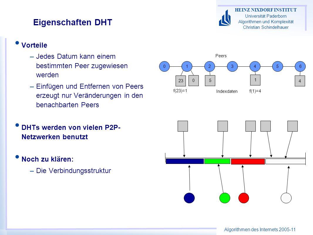 Algorithmen des Internets 2005-11 HEINZ NIXDORF INSTITUT Universität Paderborn Algorithmen und Komplexität Christian Schindelhauer Eigenschaften DHT Vorteile –Jedes Datum kann einem bestimmten Peer zugewiesen werden –Einfügen und Entfernen von Peers erzeugt nur Veränderungen in den benachbarten Peers DHTs werden von vielen P2P- Netzwerken benutzt Noch zu klären: –Die Verbindungsstruktur 0123456 4 1 5 23 0 Peers Indexdaten f(23)=1 f(1)=4