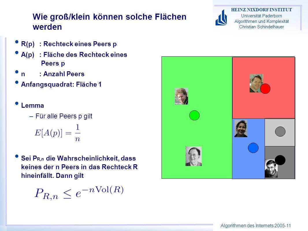Algorithmen des Internets 2005-11 HEINZ NIXDORF INSTITUT Universität Paderborn Algorithmen und Komplexität Christian Schindelhauer Wie groß/klein können solche Flächen werden R(p) : Rechteck eines Peers p A(p) : Fläche des Rechteck eines Peers p n : Anzahl Peers Anfangsquadrat: Fläche 1 Lemma –Für alle Peers p gilt Sei P R,n die Wahrscheinlichkeit, dass keines der n Peers in das Rechteck R hineinfällt.