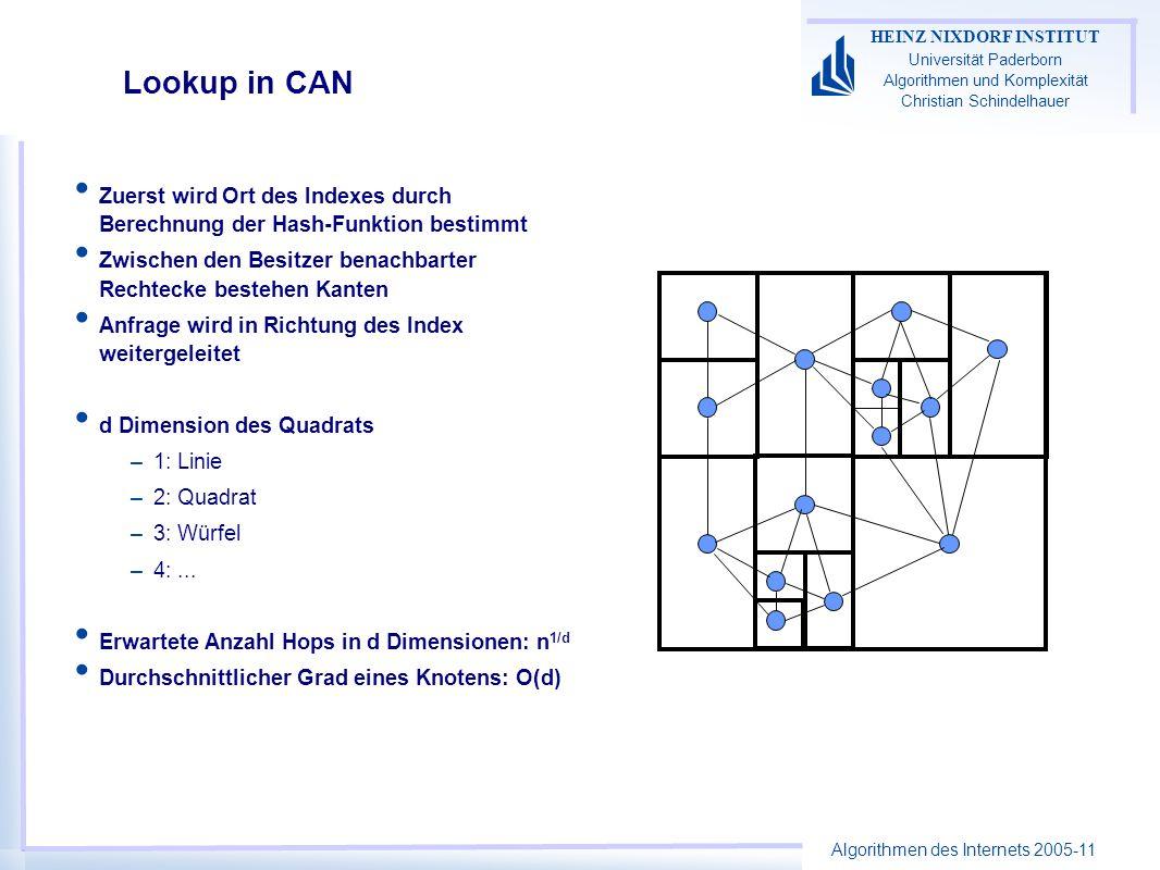 Algorithmen des Internets 2005-11 HEINZ NIXDORF INSTITUT Universität Paderborn Algorithmen und Komplexität Christian Schindelhauer Lookup in CAN Zuers
