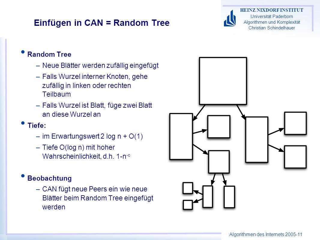 Algorithmen des Internets 2005-11 HEINZ NIXDORF INSTITUT Universität Paderborn Algorithmen und Komplexität Christian Schindelhauer Einfügen in CAN = Random Tree Random Tree –Neue Blätter werden zufällig eingefügt –Falls Wurzel interner Knoten, gehe zufällig in linken oder rechten Teilbaum –Falls Wurzel ist Blatt, füge zwei Blatt an diese Wurzel an Tiefe: –im Erwartungswert 2 log n + O(1) –Tiefe O(log n) mit hoher Wahrscheinlichkeit, d.h.