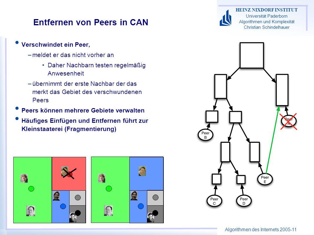 Algorithmen des Internets 2005-11 HEINZ NIXDORF INSTITUT Universität Paderborn Algorithmen und Komplexität Christian Schindelhauer Entfernen von Peers in CAN Verschwindet ein Peer, –meldet er das nicht vorher an Daher Nachbarn testen regelmäßig Anwesenheit –übernimmt der erste Nachbar der das merkt das Gebiet des verschwundenen Peers Peers können mehrere Gebiete verwalten Häufiges Einfügen und Entfernen führt zur Kleinstaaterei (Fragmentierung)