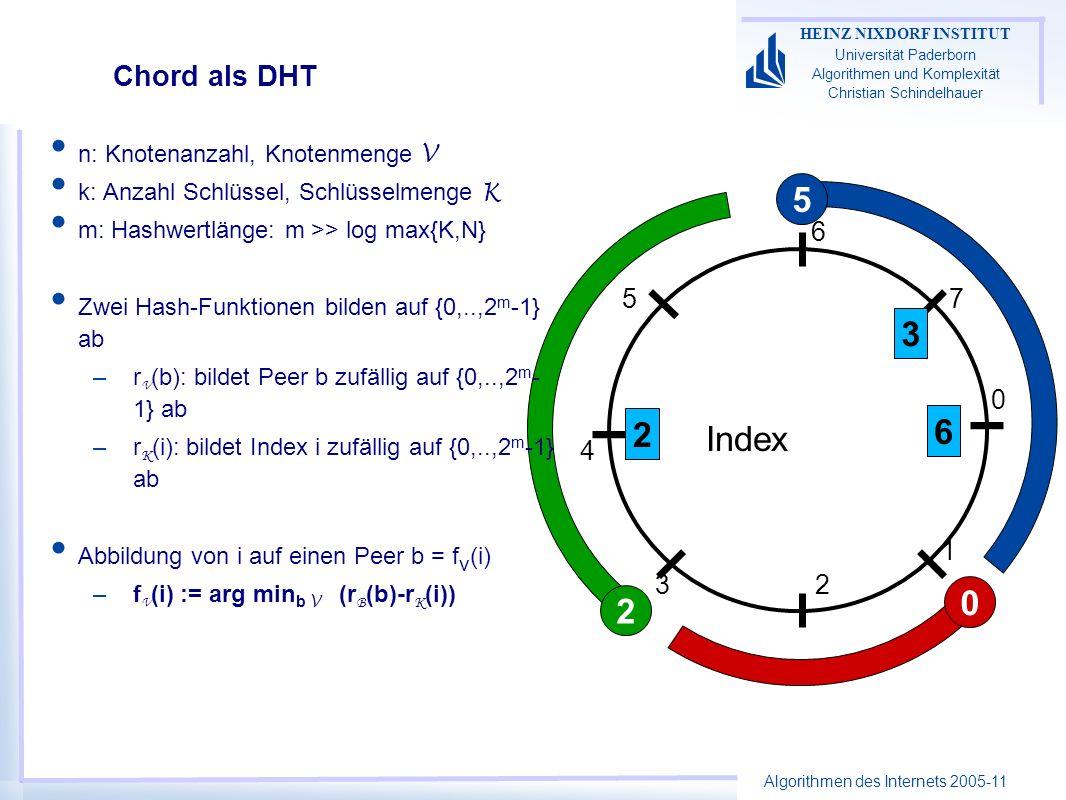 Algorithmen des Internets 2005-11 HEINZ NIXDORF INSTITUT Universität Paderborn Algorithmen und Komplexität Christian Schindelhauer Chord als DHT n: Kn