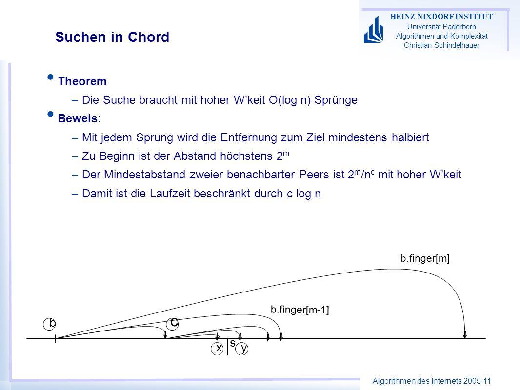 Algorithmen des Internets 2005-11 HEINZ NIXDORF INSTITUT Universität Paderborn Algorithmen und Komplexität Christian Schindelhauer b s b.finger[m] b.finger[m-1] c xy Suchen in Chord Theorem –Die Suche braucht mit hoher Wkeit O(log n) Sprünge Beweis: –Mit jedem Sprung wird die Entfernung zum Ziel mindestens halbiert –Zu Beginn ist der Abstand höchstens 2 m –Der Mindestabstand zweier benachbarter Peers ist 2 m /n c mit hoher Wkeit –Damit ist die Laufzeit beschränkt durch c log n