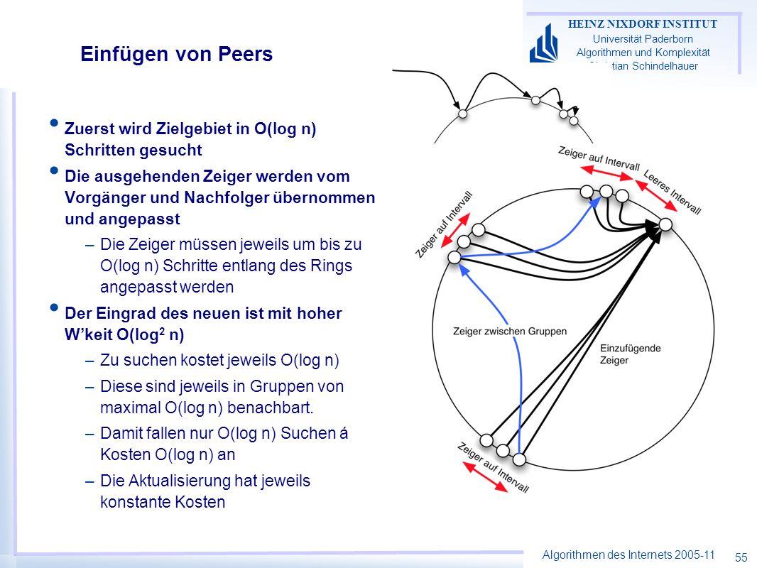 Algorithmen des Internets 2005-11 HEINZ NIXDORF INSTITUT Universität Paderborn Algorithmen und Komplexität Christian Schindelhauer 55 Einfügen von Peers Zuerst wird Zielgebiet in O(log n) Schritten gesucht Die ausgehenden Zeiger werden vom Vorgänger und Nachfolger übernommen und angepasst –Die Zeiger müssen jeweils um bis zu O(log n) Schritte entlang des Rings angepasst werden Der Eingrad des neuen ist mit hoher Wkeit O(log 2 n) –Zu suchen kostet jeweils O(log n) –Diese sind jeweils in Gruppen von maximal O(log n) benachbart.