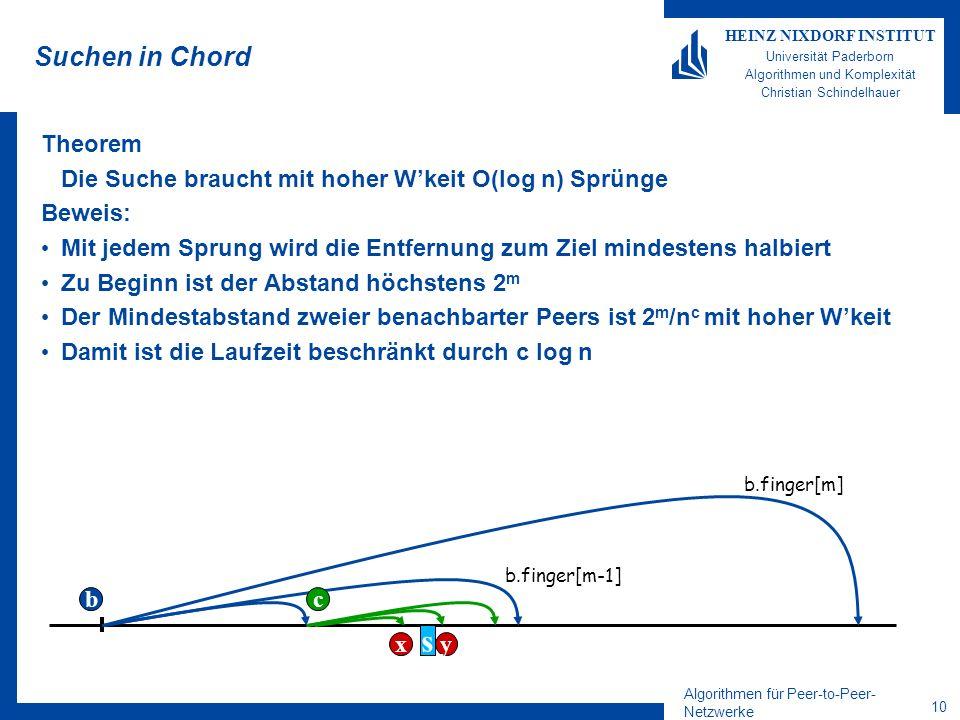 Algorithmen für Peer-to-Peer- Netzwerke 9 HEINZ NIXDORF INSTITUT Universität Paderborn Algorithmen und Komplexität Christian Schindelhauer Suchen in Chord Theorem Die Suche braucht mit hoher Wkeit O(log n) Sprünge Suchalgorithmus für Element s: –Abbruch(b,s): Knoten b,b=b.succ gefunden, mit r K (s) [r V (b),r V (b)| –Hauptroutine: Starte mit irgendeinem Knoten b while not Abbruch(b,s) do for i=m downto 0 do if r K (s) [r V (b.finger[i]),r V (finger[i+1])] then b b.finger[i] fi od b s b.finger[m] b.finger[m-1] c xy
