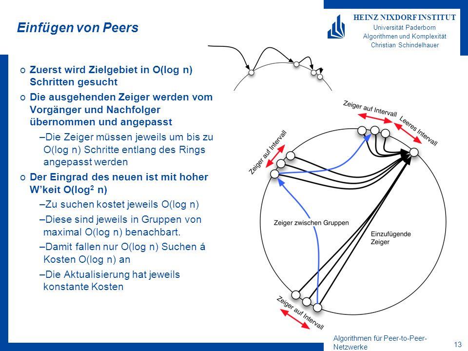 Algorithmen für Peer-to-Peer- Netzwerke 12 HEINZ NIXDORF INSTITUT Universität Paderborn Algorithmen und Komplexität Christian Schindelhauer Einfügen von Peers Theorem O(log 2 n) Nachrichten genügen mit hoher Wkeit, um Peers in CHORD aufzunehmen