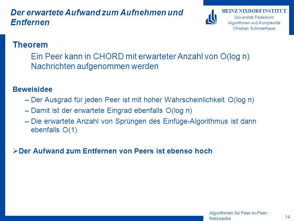 Algorithmen für Peer-to-Peer- Netzwerke 13 HEINZ NIXDORF INSTITUT Universität Paderborn Algorithmen und Komplexität Christian Schindelhauer Einfügen von Peers oZuerst wird Zielgebiet in O(log n) Schritten gesucht oDie ausgehenden Zeiger werden vom Vorgänger und Nachfolger übernommen und angepasst –Die Zeiger müssen jeweils um bis zu O(log n) Schritte entlang des Rings angepasst werden oDer Eingrad des neuen ist mit hoher Wkeit O(log 2 n) –Zu suchen kostet jeweils O(log n) –Diese sind jeweils in Gruppen von maximal O(log n) benachbart.