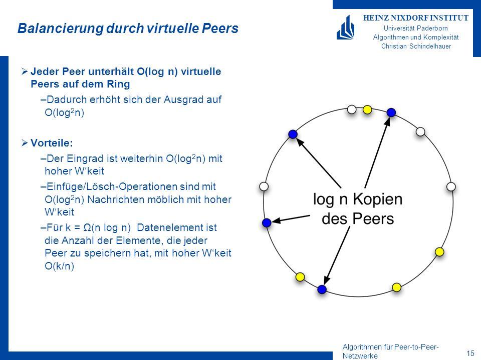 Algorithmen für Peer-to-Peer- Netzwerke 14 HEINZ NIXDORF INSTITUT Universität Paderborn Algorithmen und Komplexität Christian Schindelhauer Der erwartete Aufwand zum Aufnehmen und Entfernen Theorem Ein Peer kann in CHORD mit erwarteter Anzahl von O(log n) Nachrichten aufgenommen werden Beweisidee –Der Ausgrad für jeden Peer ist mit hoher Wahrscheinlichkeit O(log n) –Damit ist der erwartete Eingrad ebenfalls O(log n) –Die erwartete Anzahl von Sprüngen des Einfüge-Algorithmus ist dann ebenfalls O(1) Der Aufwand zum Entfernen von Peers ist ebenso hoch