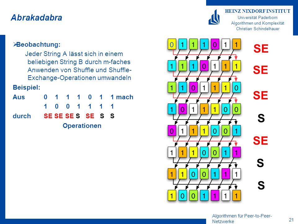 Algorithmen für Peer-to-Peer- Netzwerke 20 HEINZ NIXDORF INSTITUT Universität Paderborn Algorithmen und Komplexität Christian Schindelhauer Shuffle, Exchange, Shuffle-Exchange Betrachte Binärstring S der Länge m –Shuffle-Operation: shuffle(s 1, s 2, s 3,..., s m ) = (s 2,s 3,..., s m,s 1 ) –Exchange: exchange(s 1, s 2, s 3,..., s m ) = (s 1, s 2, s 3,..., ¬s m ) –Shuffle-Exchange: SE(S) = exchange(shuffle(S)) = (s 2,s 3,..., s m, ¬ s 1 ) Beobachtung: Jeder String A lässt sich in einem beliebigen String B durch m-faches Anwenden von Shuffle und Shuffle- Exchange-Operationen umwandeln Shuffle Exchange Shuffle-Exchange