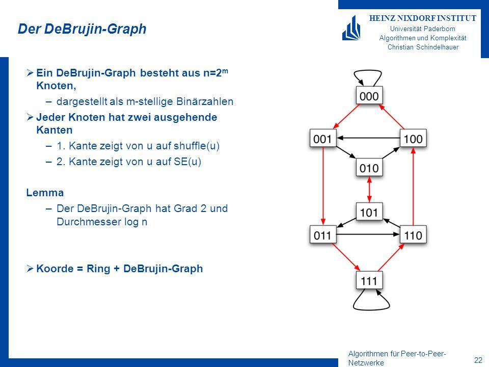 Algorithmen für Peer-to-Peer- Netzwerke 21 HEINZ NIXDORF INSTITUT Universität Paderborn Algorithmen und Komplexität Christian Schindelhauer Abrakadabra Beobachtung: Jeder String A lässt sich in einem beliebigen String B durch m-faches Anwenden von Shuffle und Shuffle- Exchange-Operationen umwandeln Beispiel: Aus0 1 1 1 0 1 1 mach 1 0 0 1 1 1 1 durchSE SE SE S SE S S Operationen SE S S S