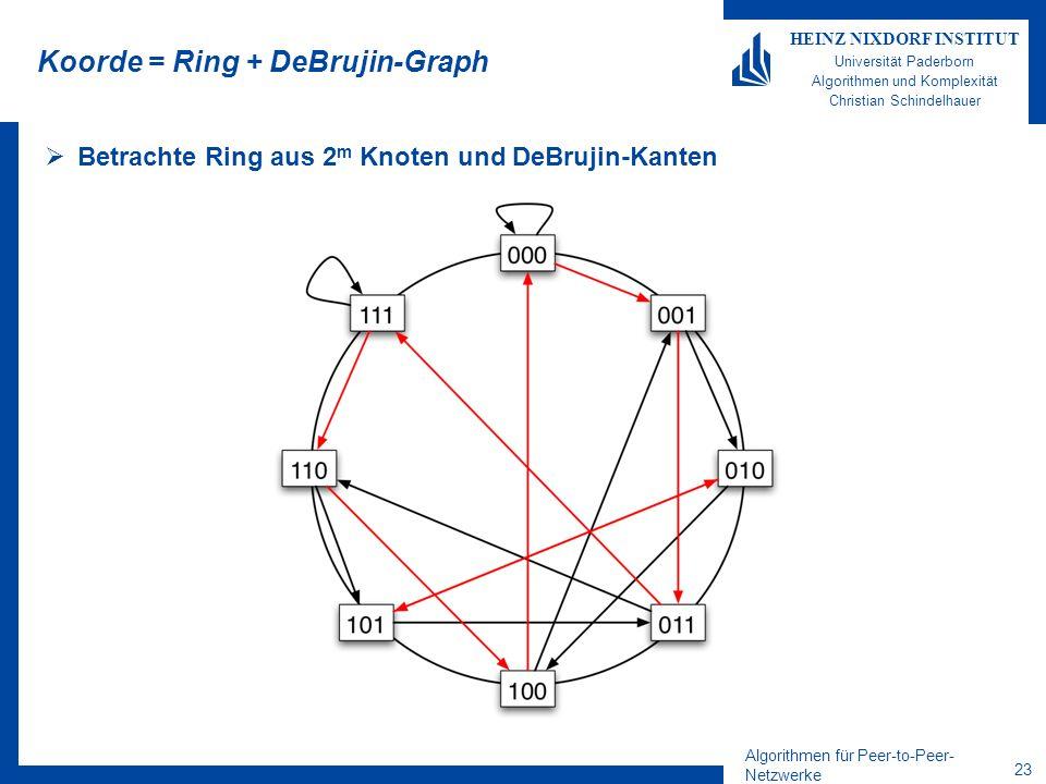 Algorithmen für Peer-to-Peer- Netzwerke 22 HEINZ NIXDORF INSTITUT Universität Paderborn Algorithmen und Komplexität Christian Schindelhauer Der DeBrujin-Graph Ein DeBrujin-Graph besteht aus n=2 m Knoten, –dargestellt als m-stellige Binärzahlen Jeder Knoten hat zwei ausgehende Kanten –1.