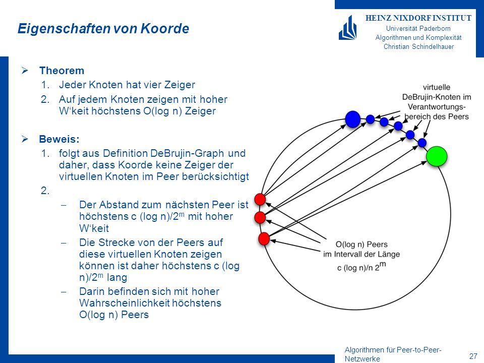Algorithmen für Peer-to-Peer- Netzwerke 26 HEINZ NIXDORF INSTITUT Universität Paderborn Algorithmen und Komplexität Christian Schindelhauer Eigenschaften von Koorde Theorem –Jeder Knoten hat vier Zeiger –Auf jedem Knoten zeigen mit hoher Wkeit höchstens O(log n) Zeiger –Der Durchmesser ist mit hoher Wkeit O(log n) –Suche kann mit hoher Wkeit mit O(log n) Nachrichten durchgeführt werden.